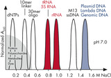 Separation of nucleic acids at neutral pH on QIAGEN Anion-Exchange Resin